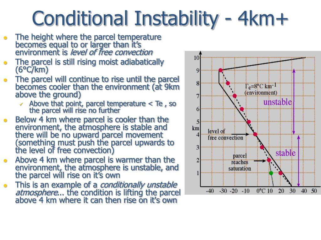 Conditional Instability - 4km+