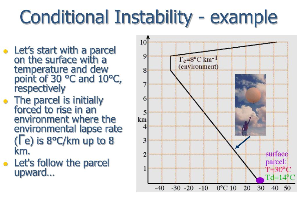 Conditional Instability - example
