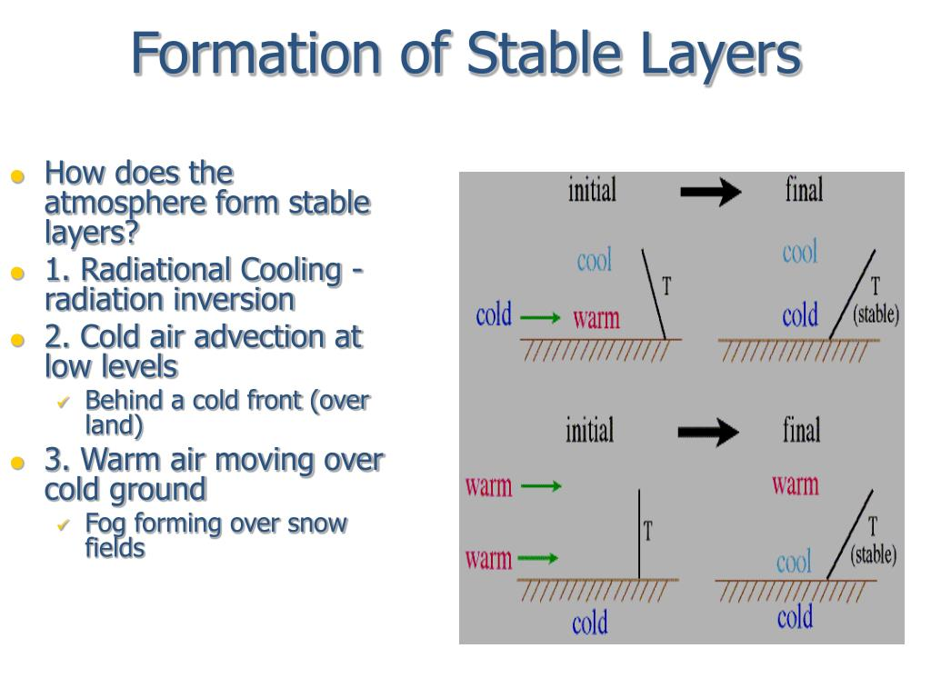 Formation of Stable Layers