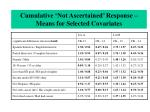 cumulative not ascertained response means for selected covariates