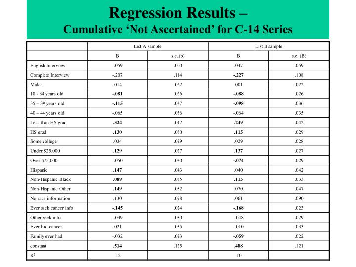 Regression Results –