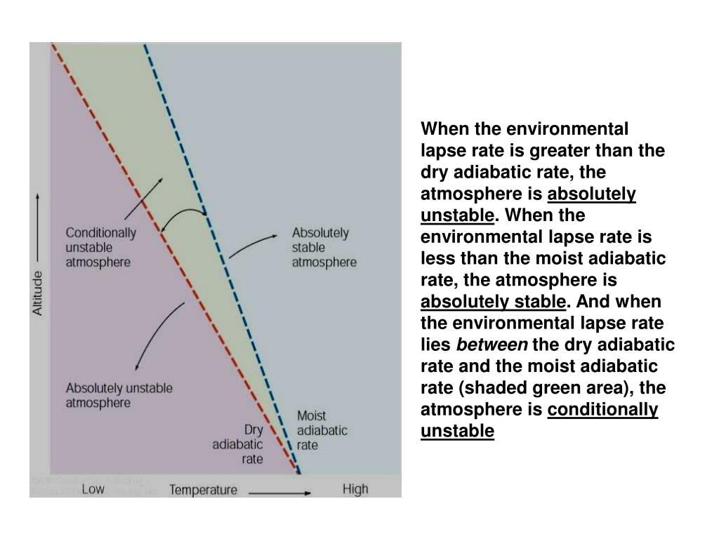 When the environmental lapse rate is greater than the dry adiabatic rate, the atmosphere is