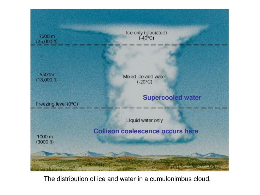 Supercooled water