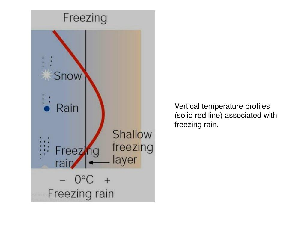 Vertical temperature profiles (solid red line) associated with freezing rain.
