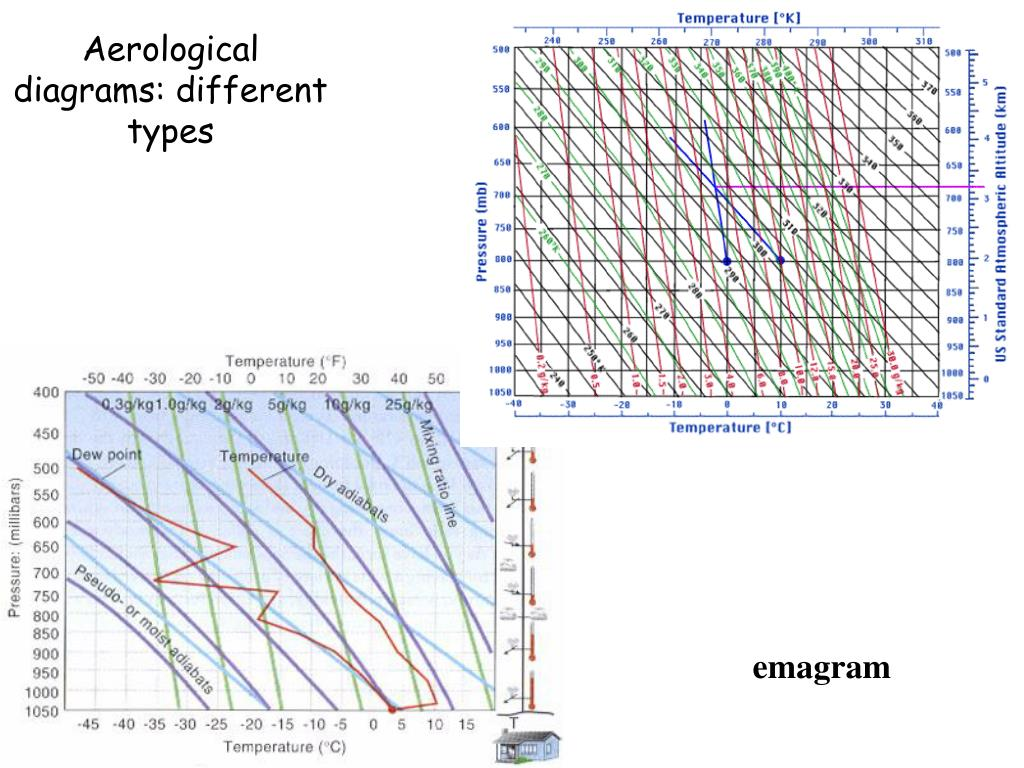 Aerological diagrams: different types