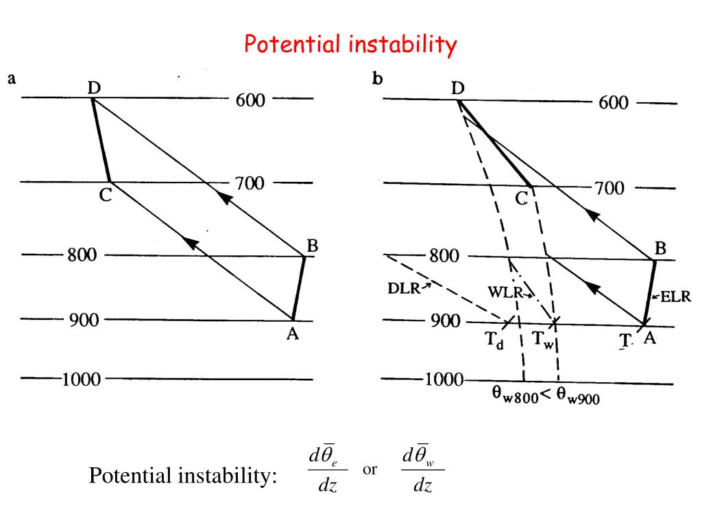 Potential instability