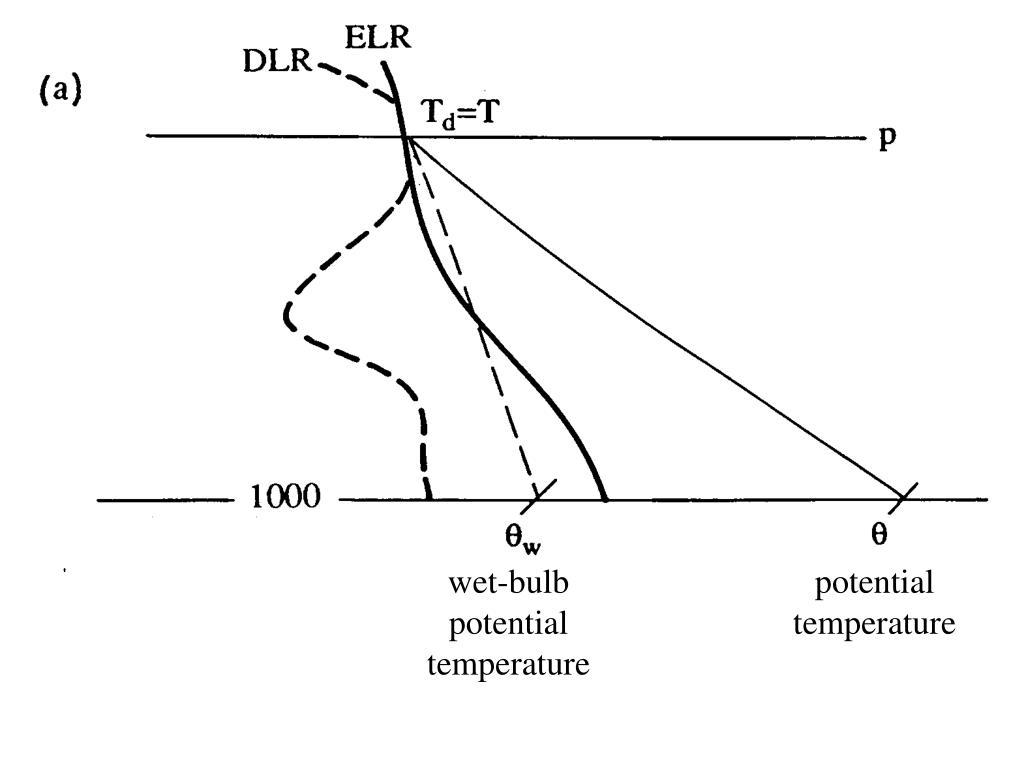 wet-bulb potential temperature