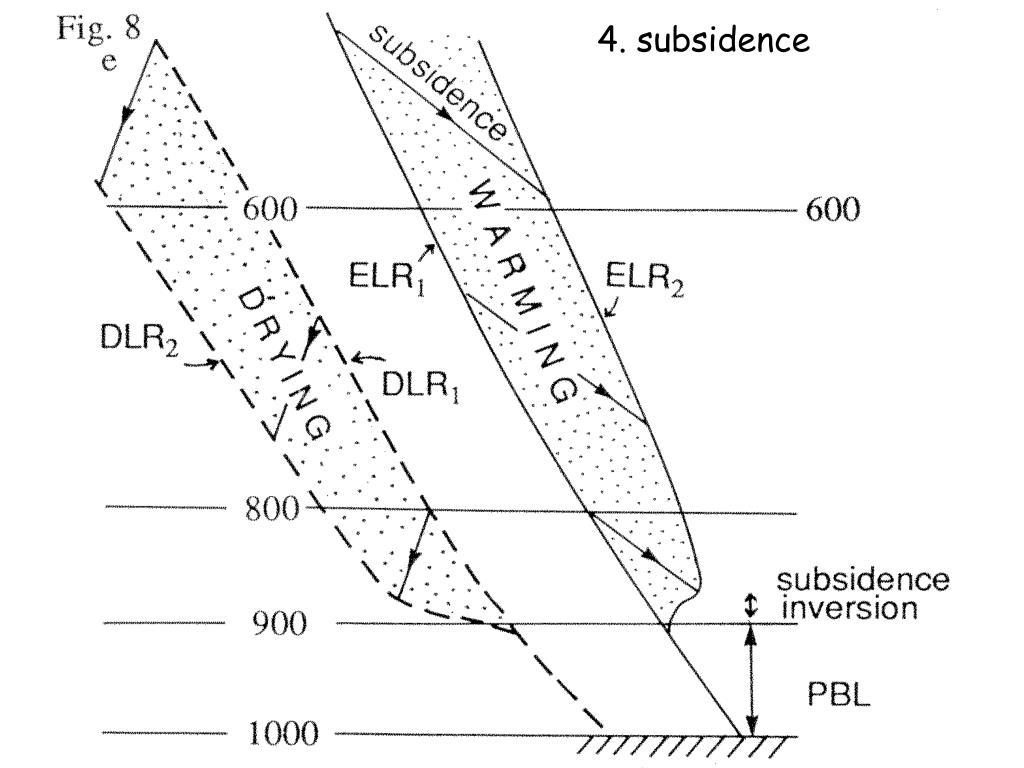 4. subsidence