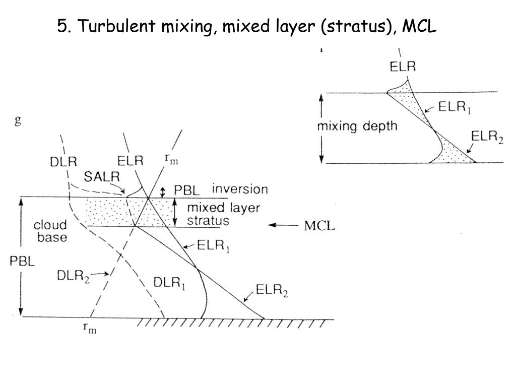 5. Turbulent mixing, mixed layer (stratus), MCL