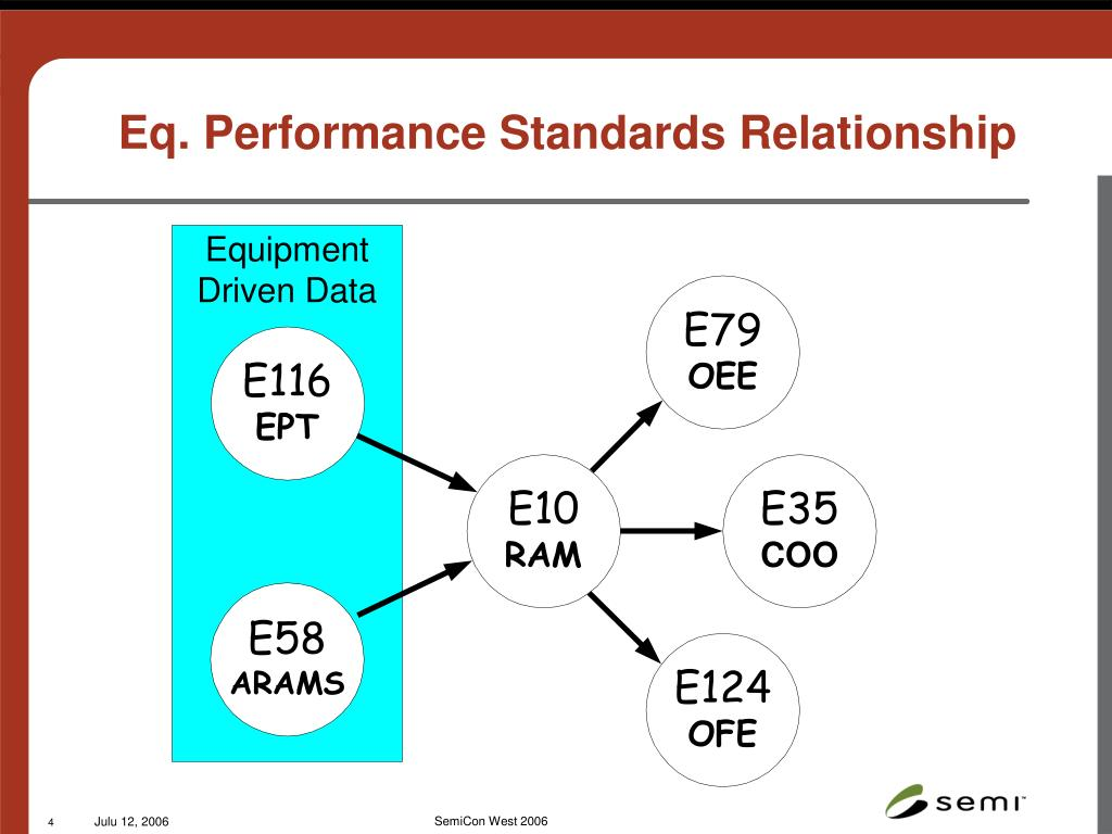 Eq. Performance Standards Relationship