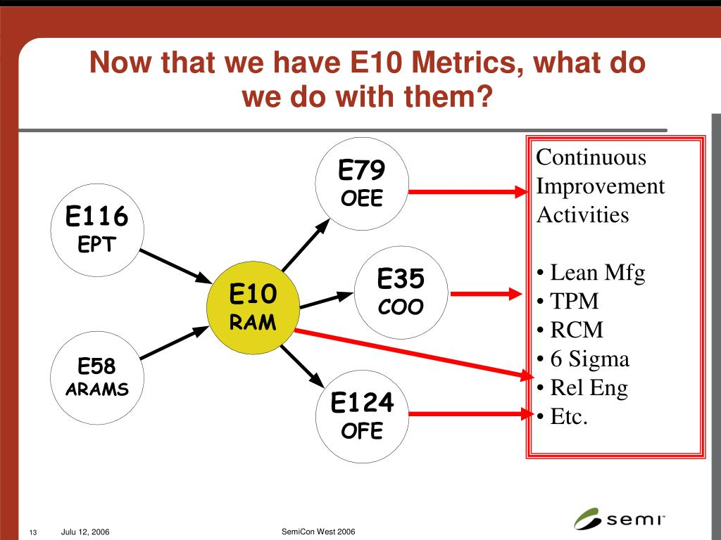 Now that we have E10 Metrics, what do we do with them?