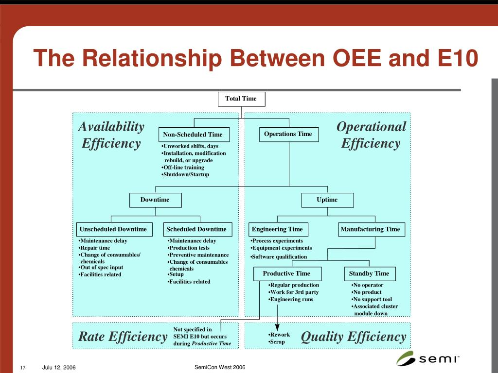 The Relationship Between OEE and E10