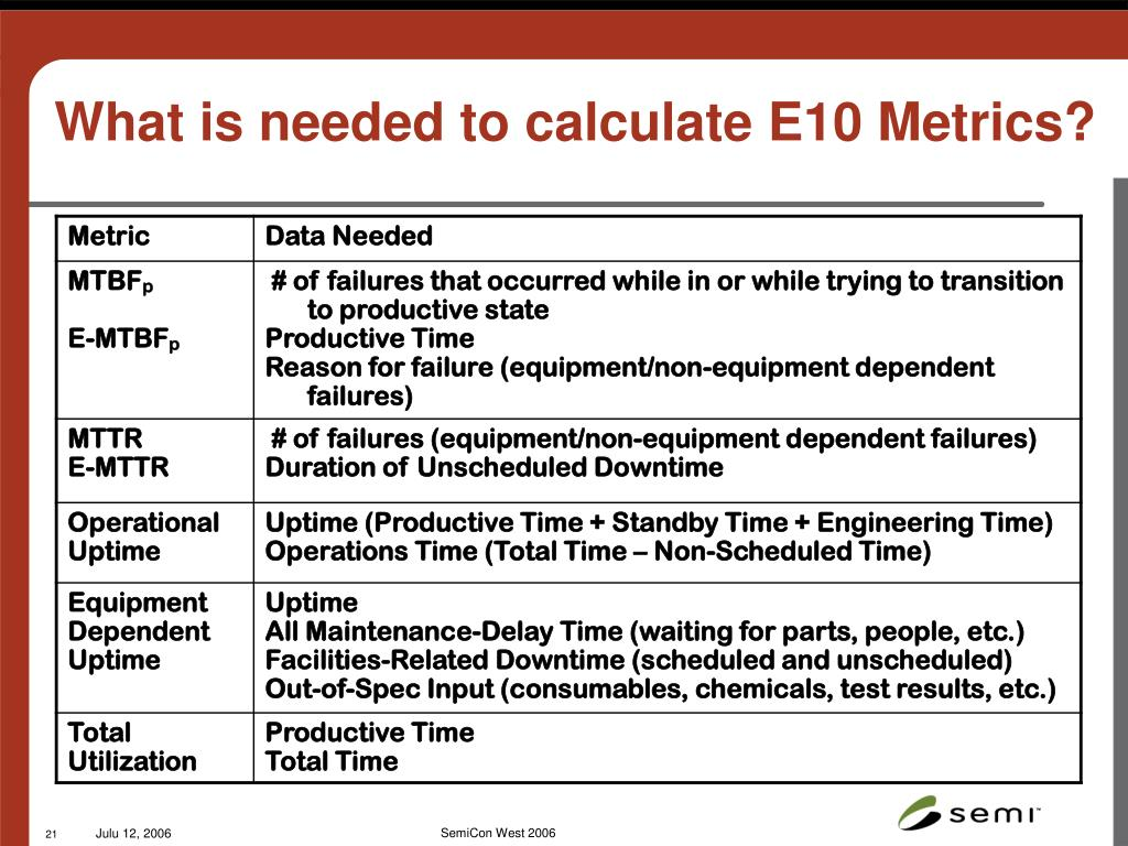 What is needed to calculate E10 Metrics?