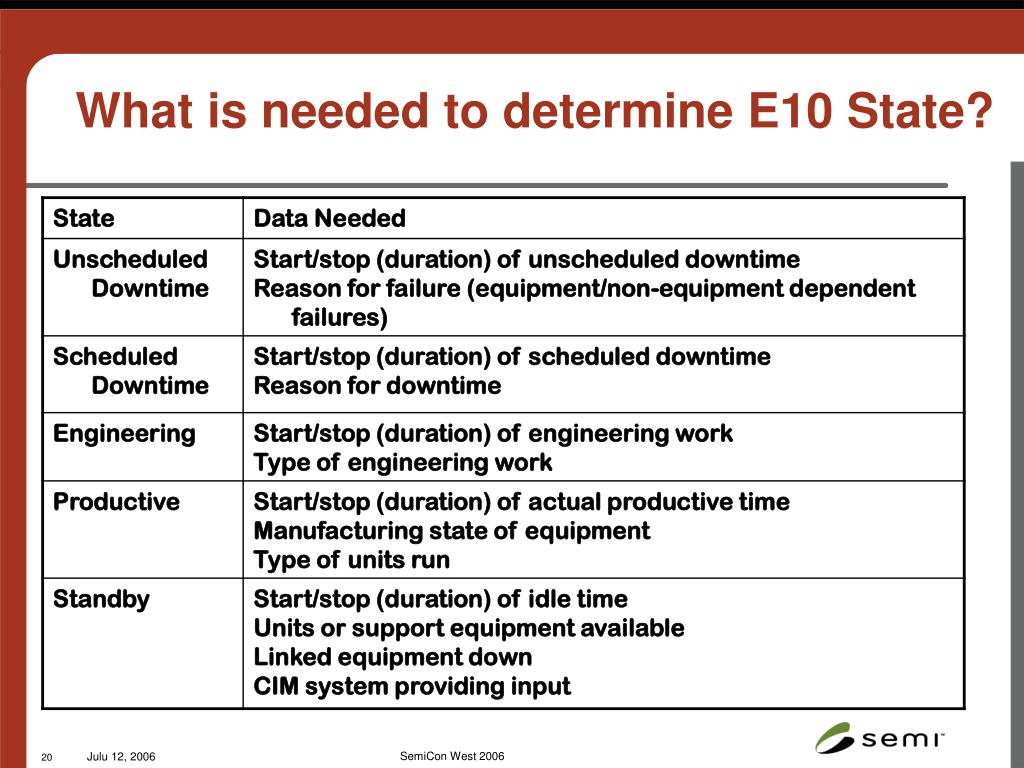 What is needed to determine E10 State?