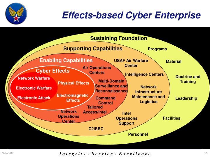 Effects-based Cyber Enterprise