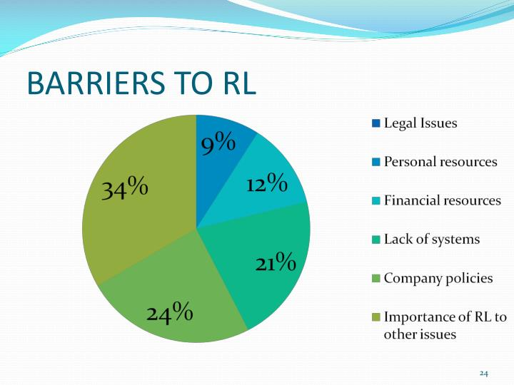 BARRIERS TO RL