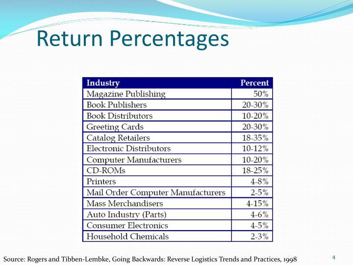 Return Percentages