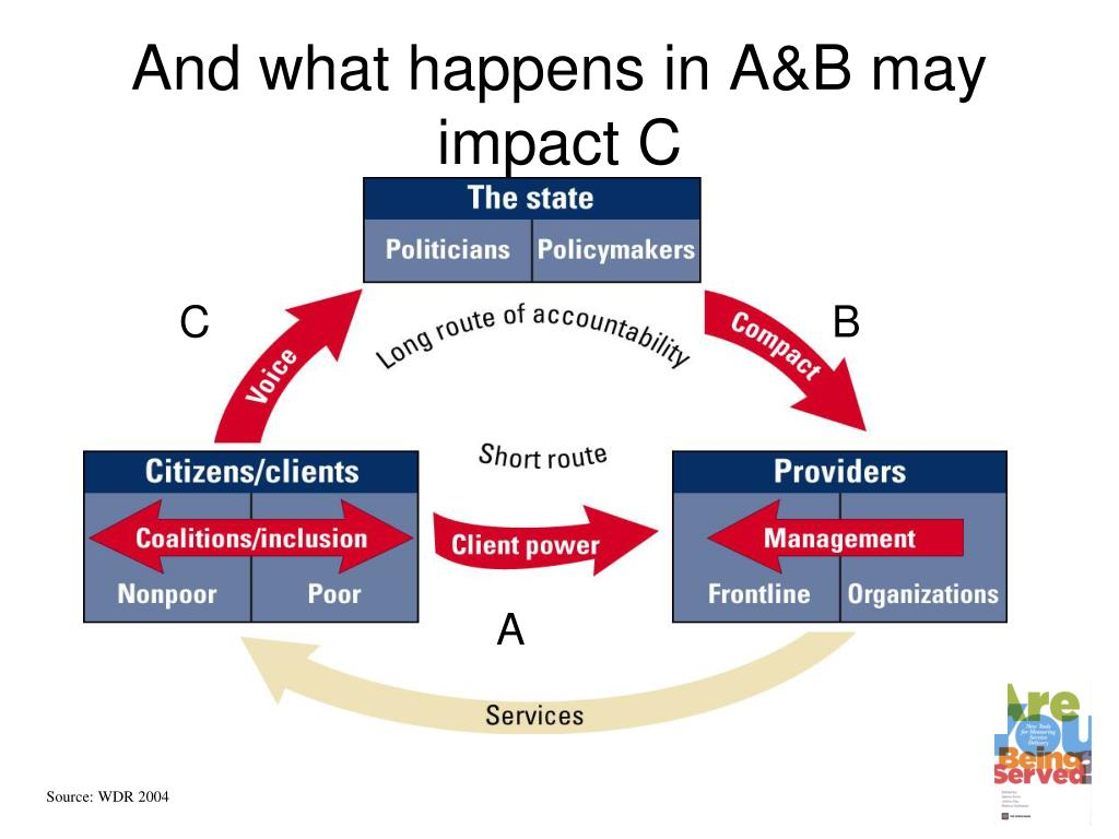 And what happens in A&B may impact C