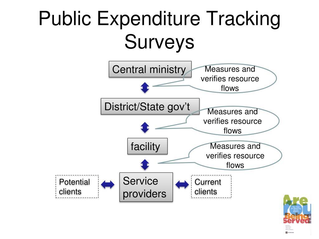 Public Expenditure Tracking Surveys