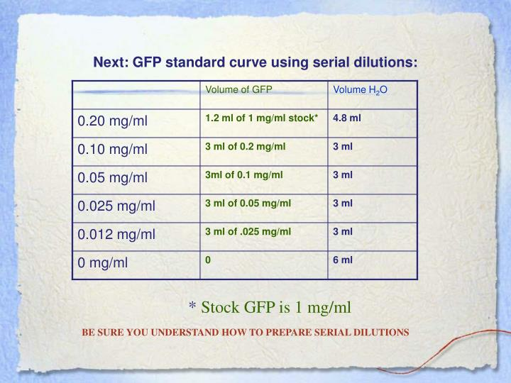 Next: GFP standard curve using serial dilutions: