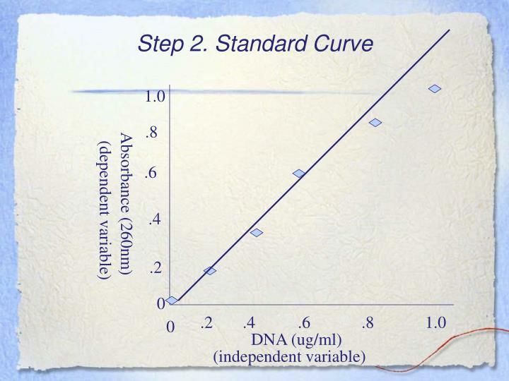 Step 2. Standard Curve