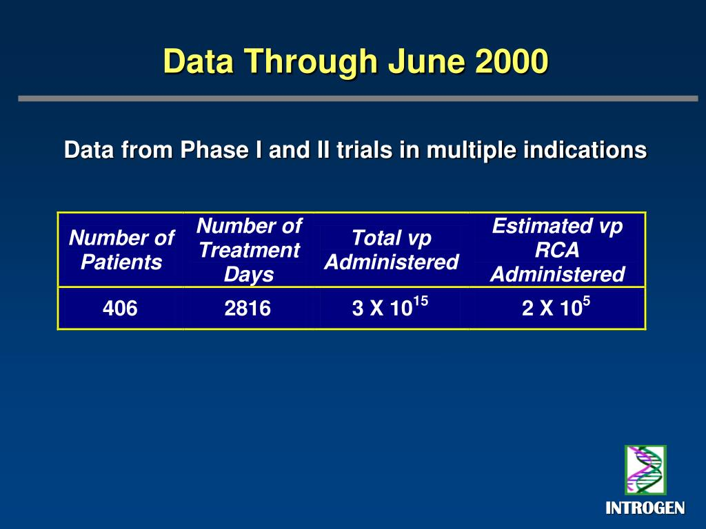 Data Through June 2000