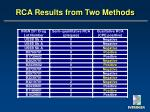 rca results from two methods