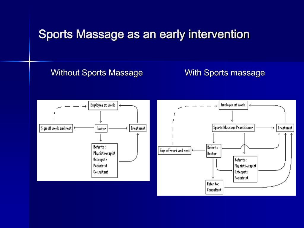 Without Sports Massage