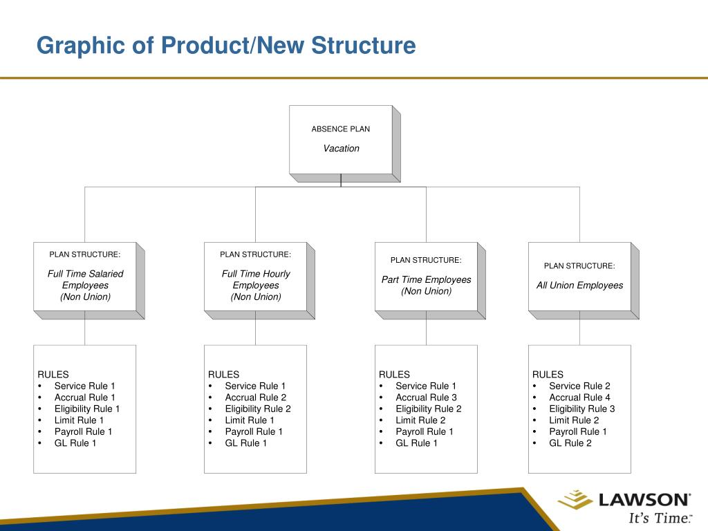 Graphic of Product/New Structure