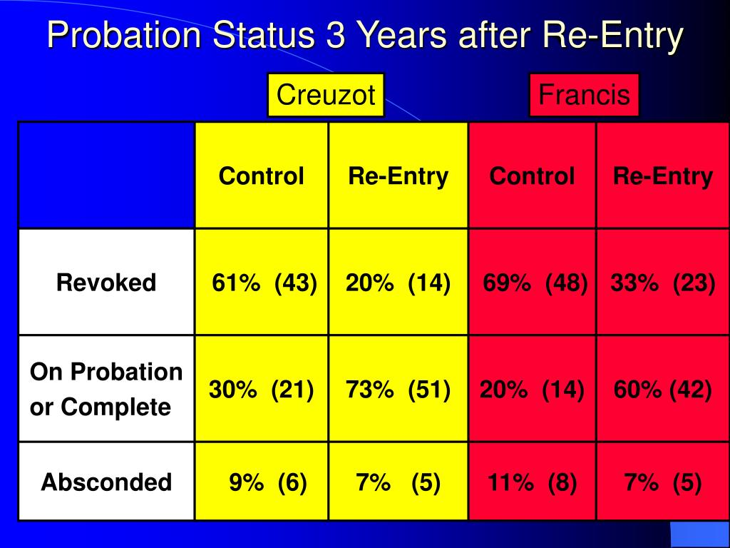 Probation Status 3 Years after Re-Entry