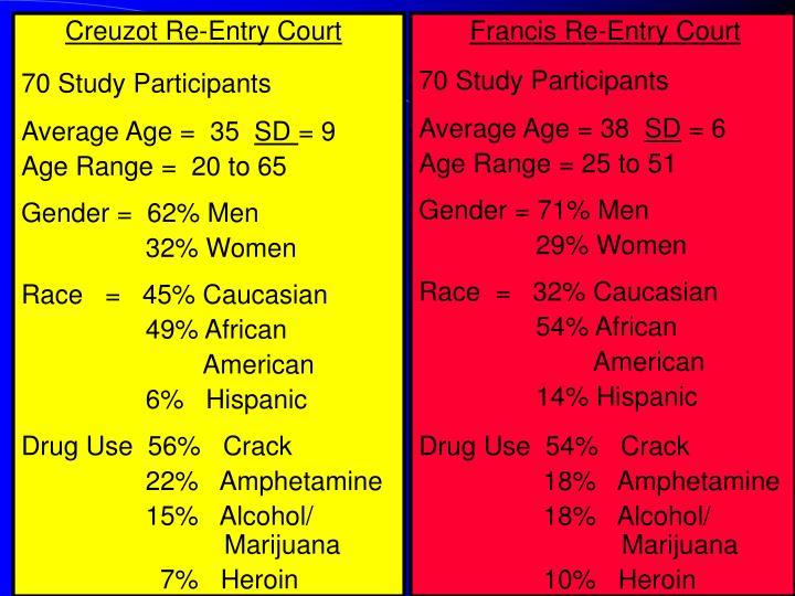 Creuzot Re-Entry Court