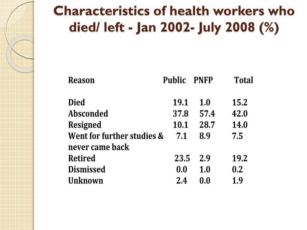 Characteristics of health workers who died/ left - Jan 2002- July 2008 (%)