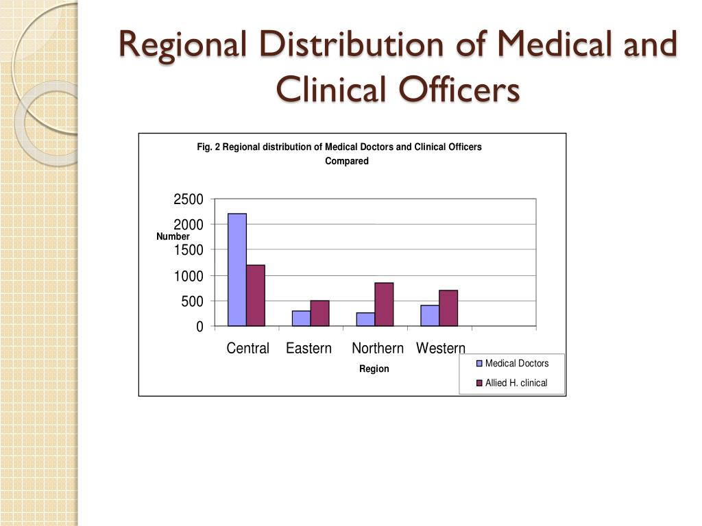 Regional Distribution of Medical and Clinical Officers