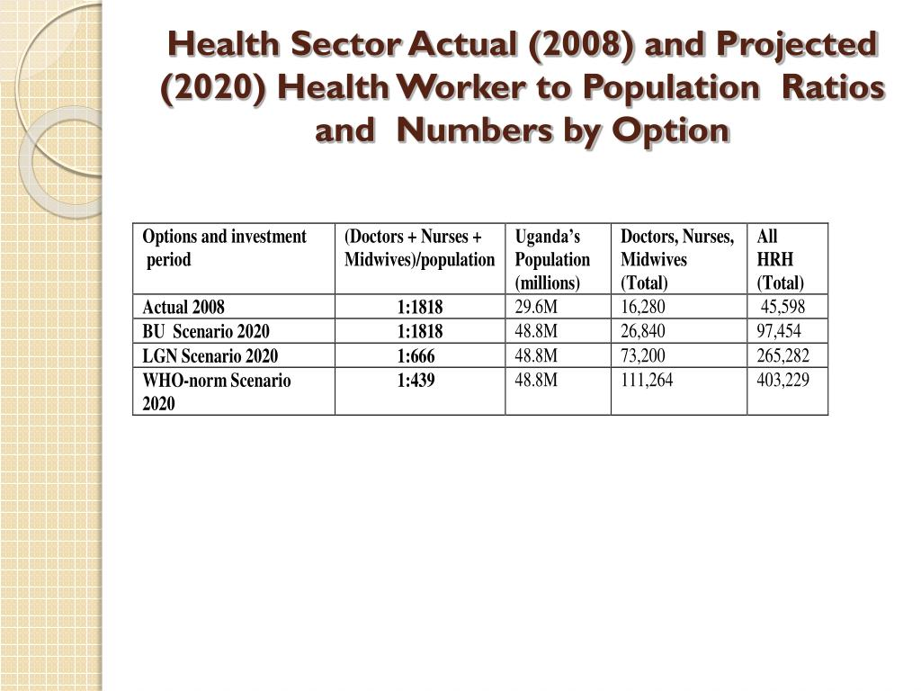Health Sector Actual (2008) and Projected (2020) Health Worker to Population  Ratios and  Numbers by Option