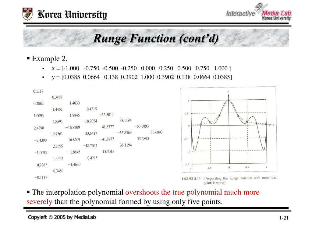 Runge Function (cont'd)