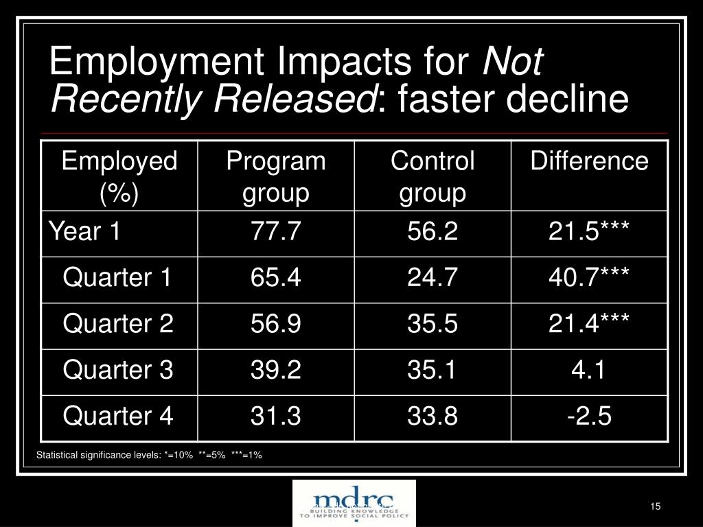 Employment Impacts for