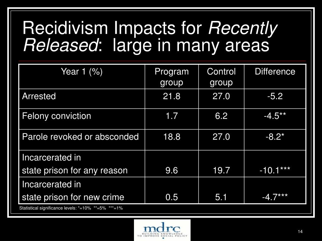 Recidivism Impacts for