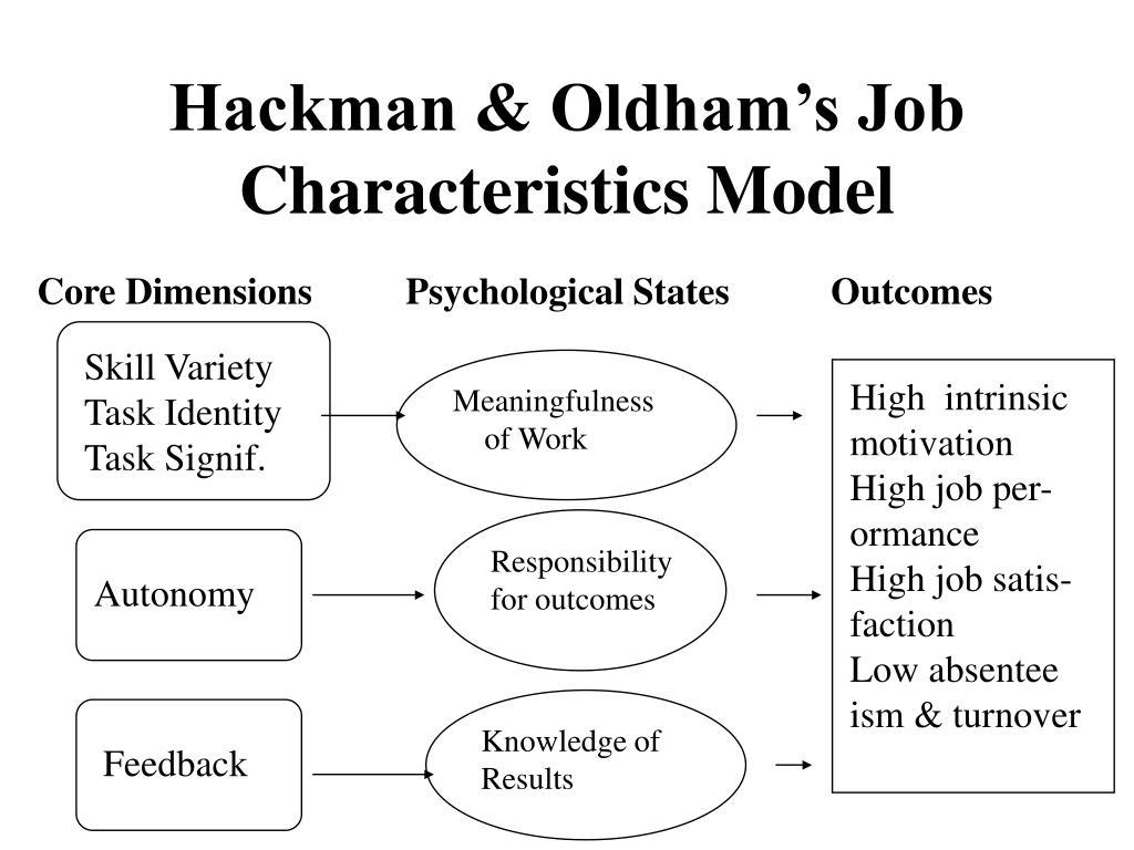 hackman oldham s job characteristics model