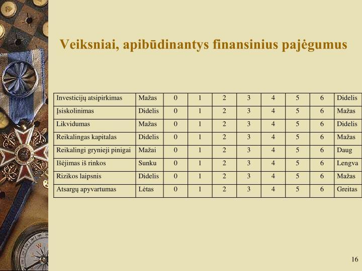 Veiksniai, apibūdinantys finansinius pajėgumus