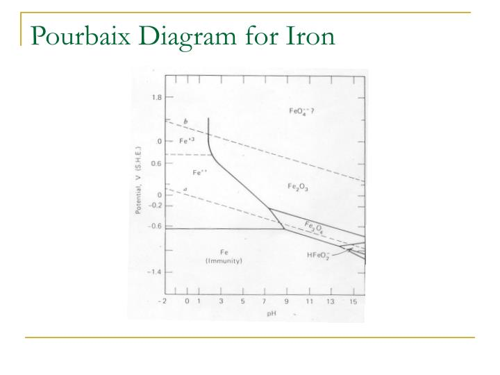 Ppt thermodynamics in corrosion engineering powerpoint pourbaix diagram for iron ccuart Choice Image
