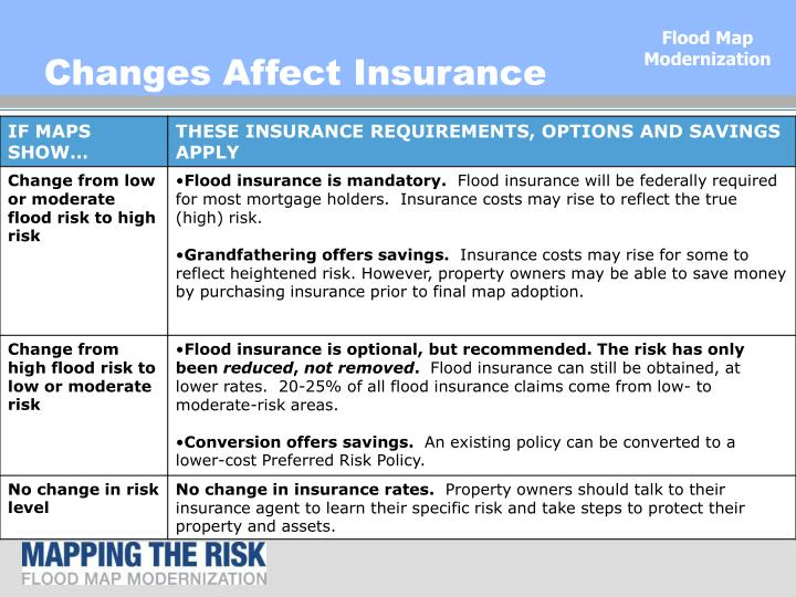 Changes Affect Insurance