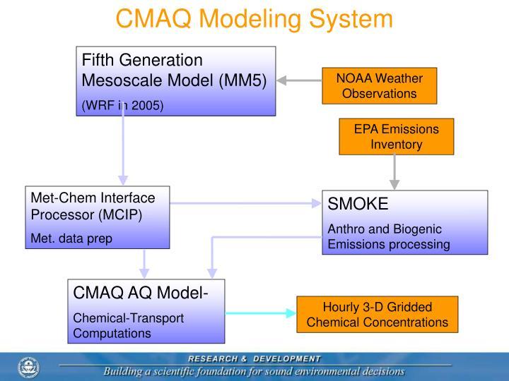 CMAQ Modeling System