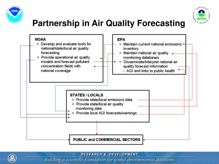 Partnership in Air Quality Forecasting
