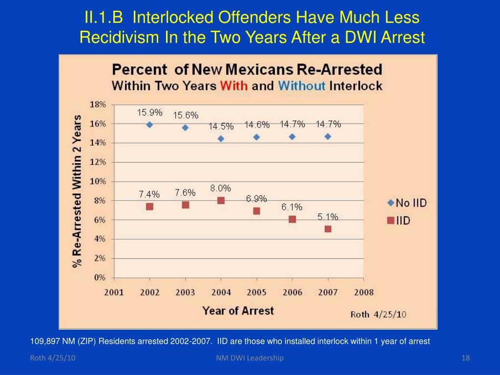 II.1.B  Interlocked Offenders Have Much Less Recidivism In the Two Years After a DWI Arrest