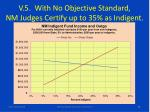v 5 with no objective standard nm judges certify up to 35 as indigent