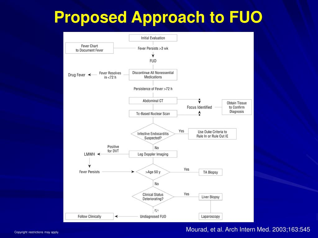 Proposed Approach to FUO