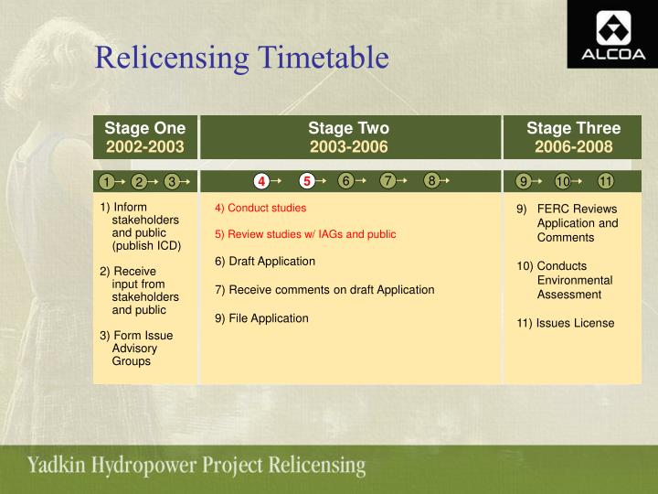Relicensing Timetable