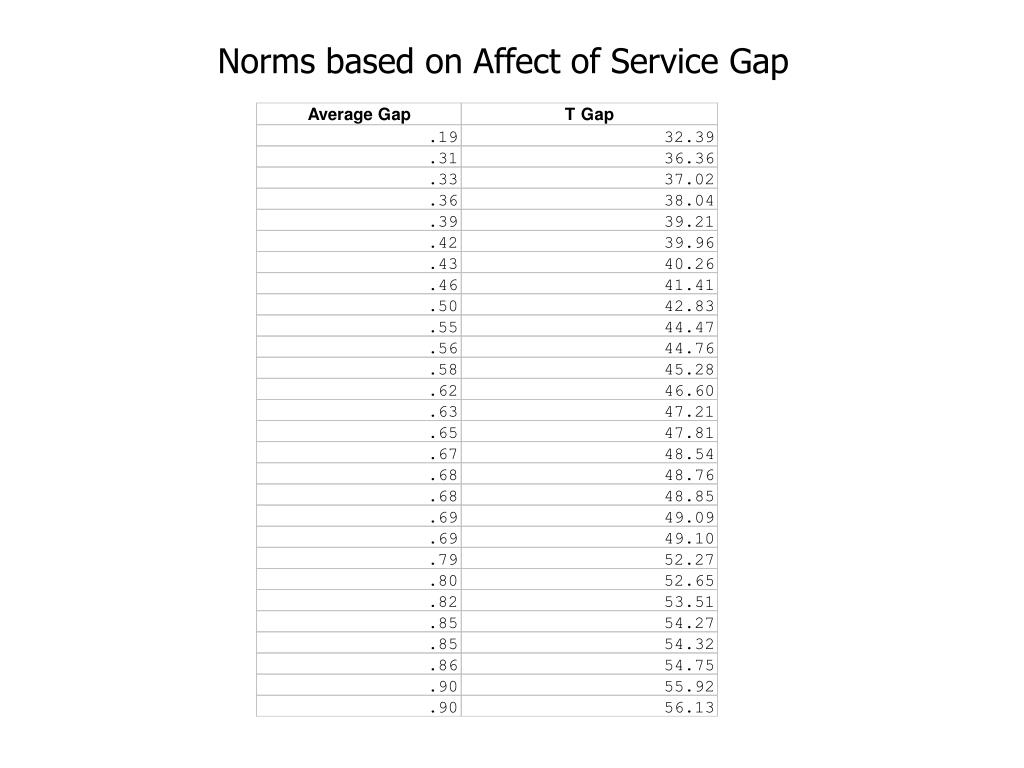 Norms based on Affect of Service Gap
