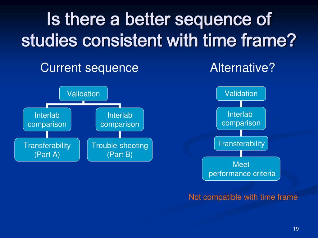 Is there a better sequence of studies consistent with time frame?