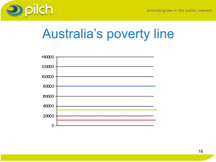 an introduction to the issue of poverty in australia and the poverty line Examines the joint dynamics of health and poverty in australian families  (1998 ) shows that australians under and at the margin of the poverty line are more   ses (eg income poverty) may cause poor health due to malnutrition and/or   using this definition 106 per cent families in the sample are classified as poor,  with.